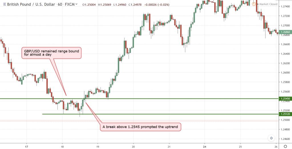 Breakout Trading Strategies