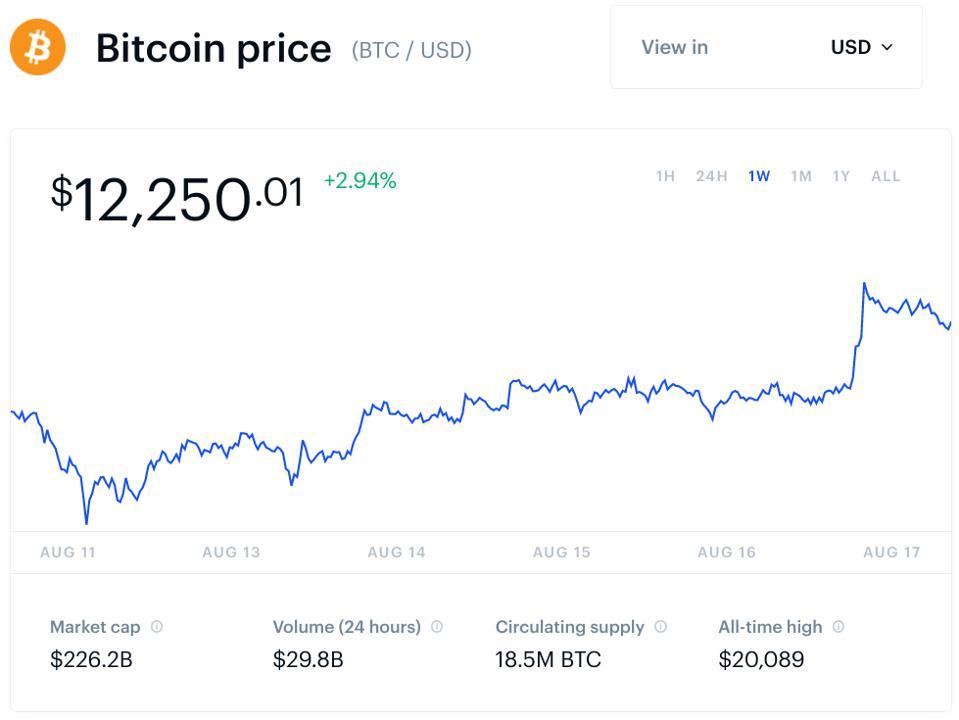 bitcoin, bitcoin price, Tesla, chart