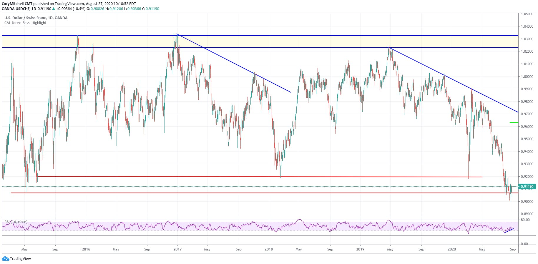 USDCHF trading near support for potential swing trade Aug 27 2020