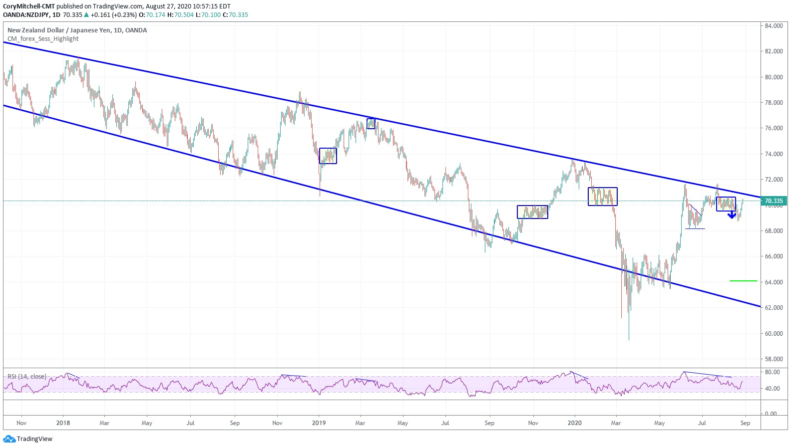 NZDJPY forming potential topping pattern near top of long-term descending channel Aug. 27 2020