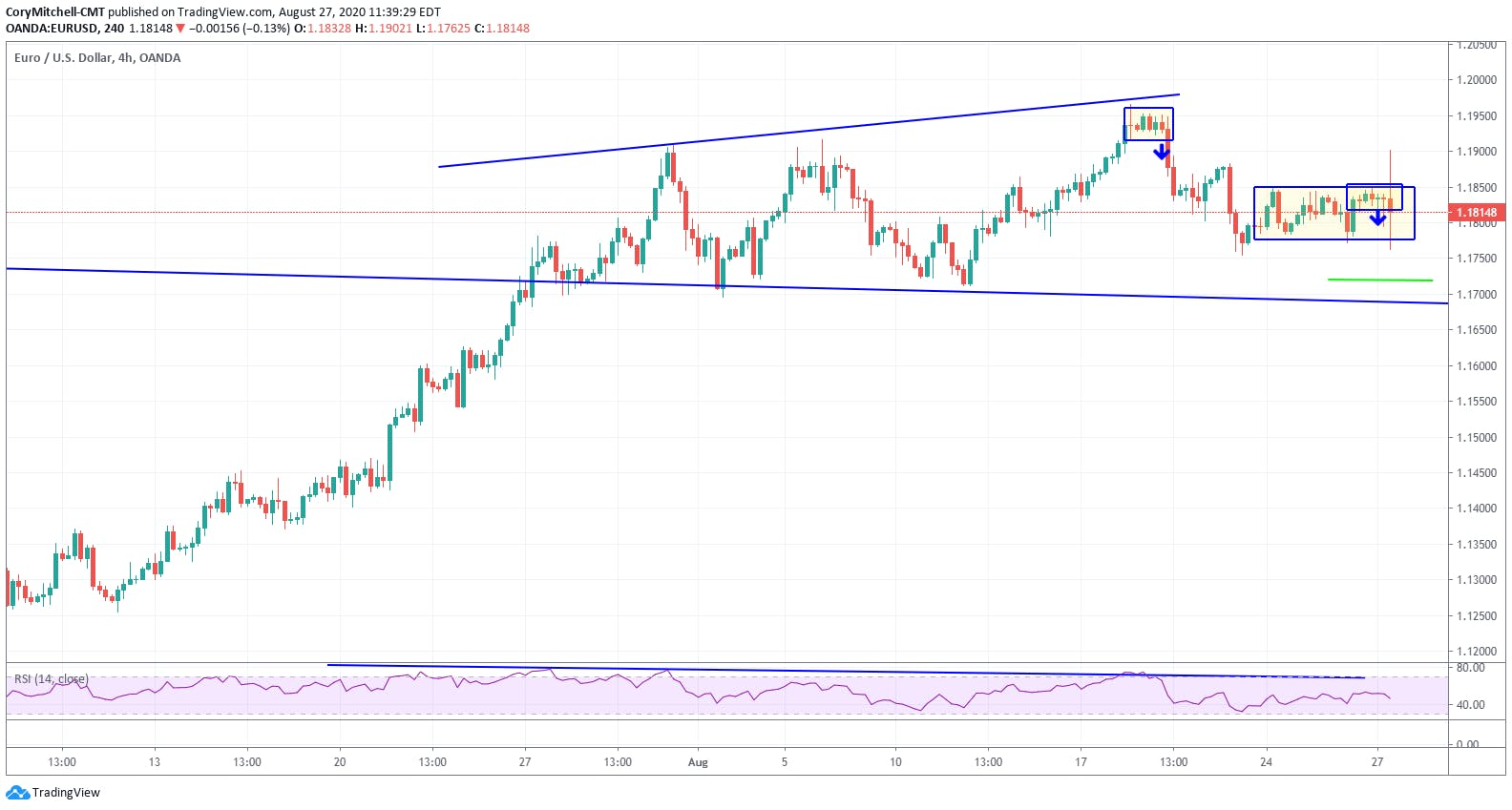 EURUSD 4-hour chart with consolidation breakouts to downside near long-term resistance Aug. 27 2020