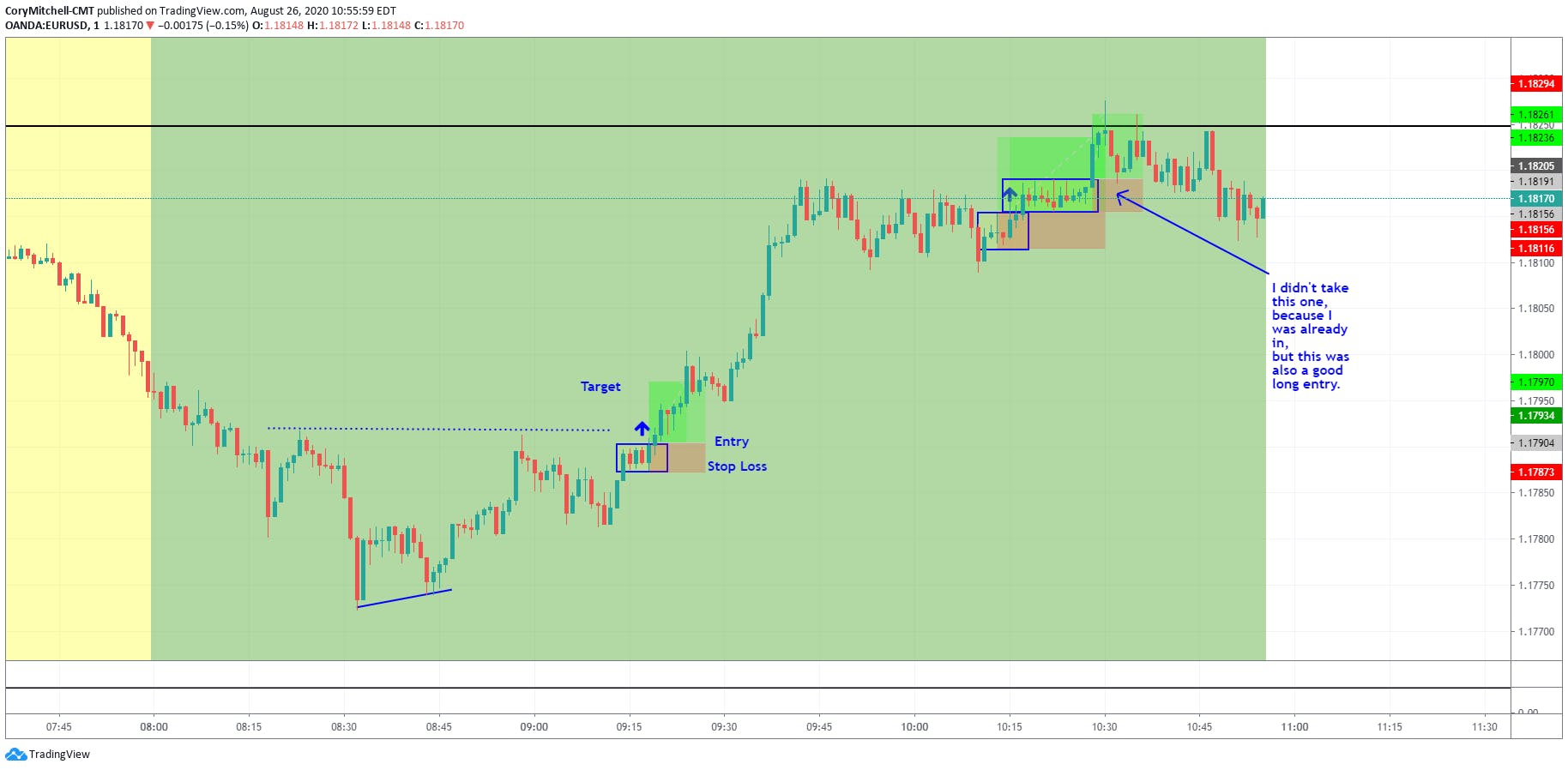 EURUSD day trading on the 1-minute chart August 26 2020