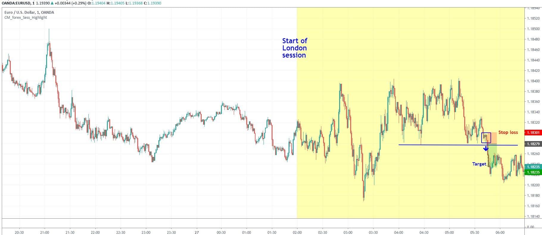 EURUSD technical turnaround EURUSD day trading strategy on 1-minute chart