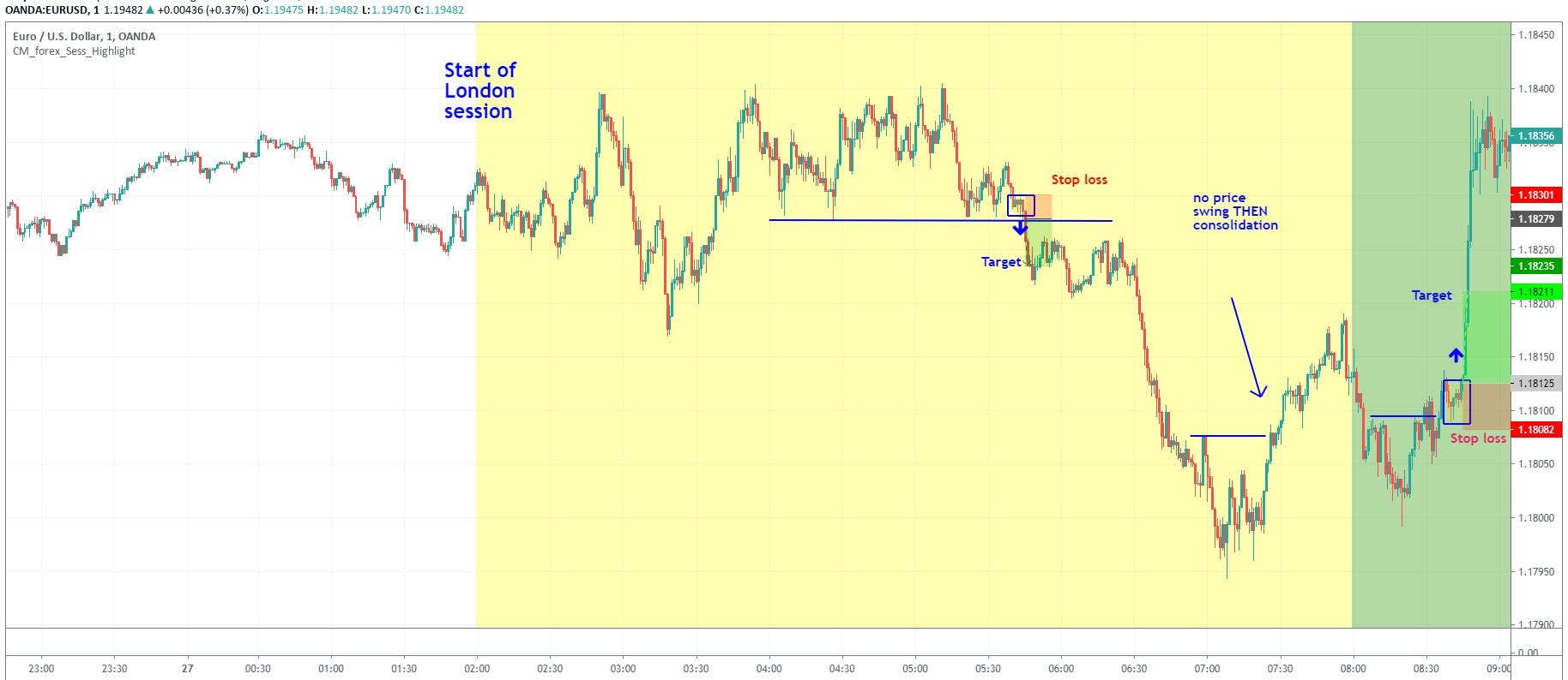EURUSD technical turnaround day trading strategy on 1-minute chart