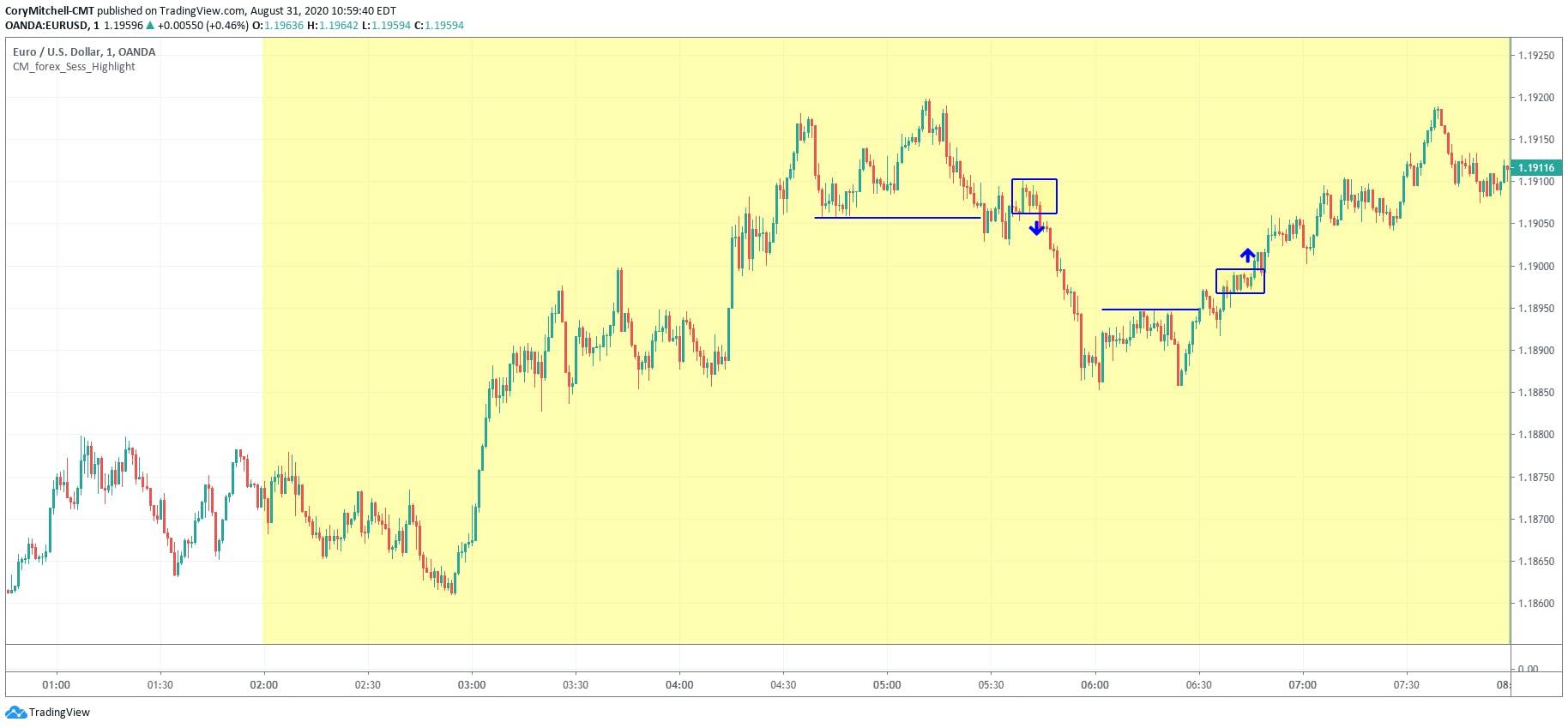 EURUSD 1-minute technical turnaround strategy