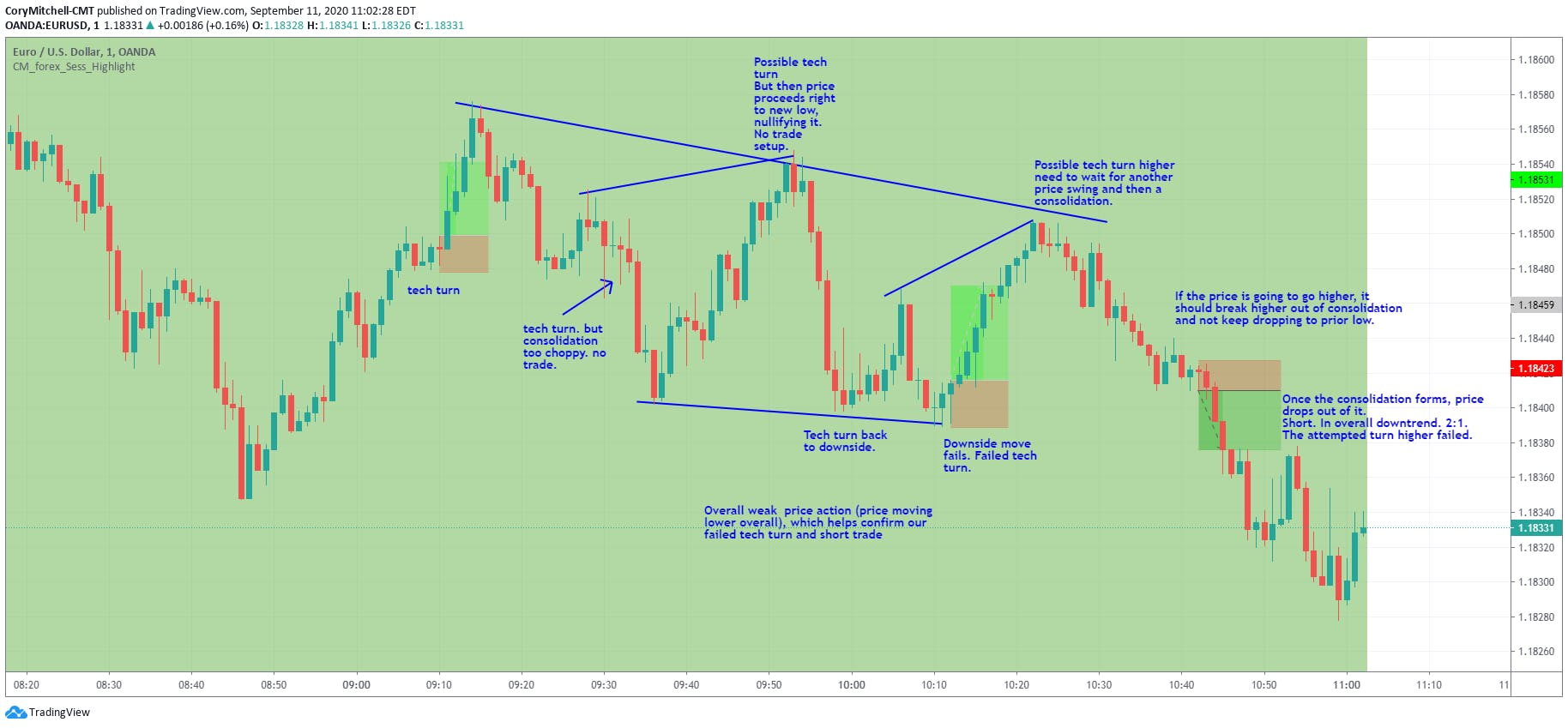technical turnaround and failed technical turnaround strategies with descriptions on chart