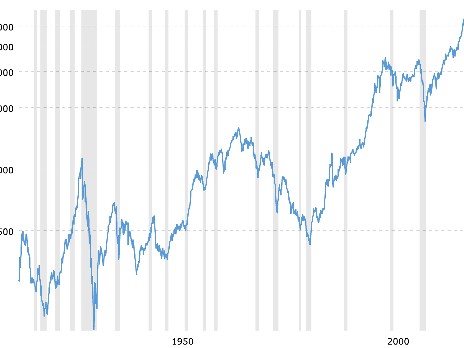 The Dow Jones Industrial Average (DJIA) was created in 1896 and today is the most widely referenced stock market indicator. It's open for trading from 9:30 a.m. to 4 p.m. daily, except weekends and holidays. The chart shows Dow Jones Industrial Average Performance over 100 years.