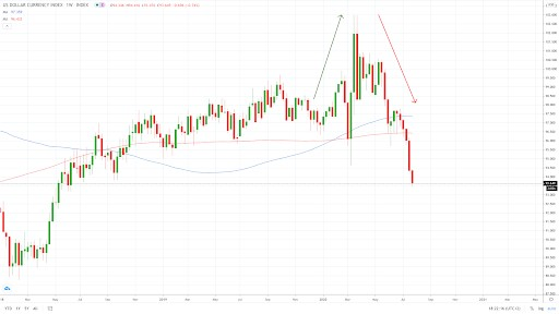 DXY - the dollar index weekly chart