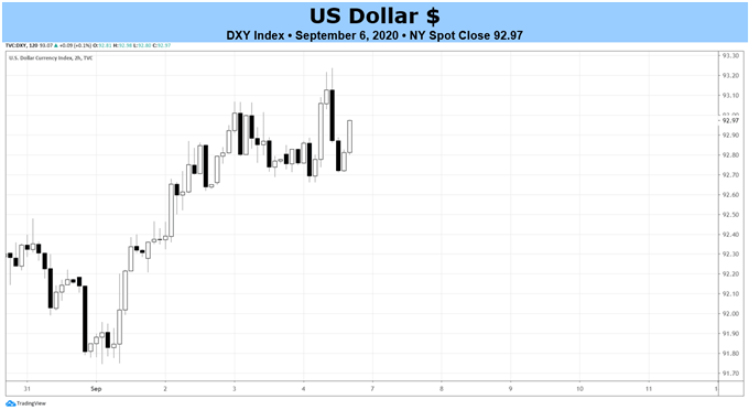 Weekly US Dollar Fundamental Forecast: Shaking Off the Summer Doldrums