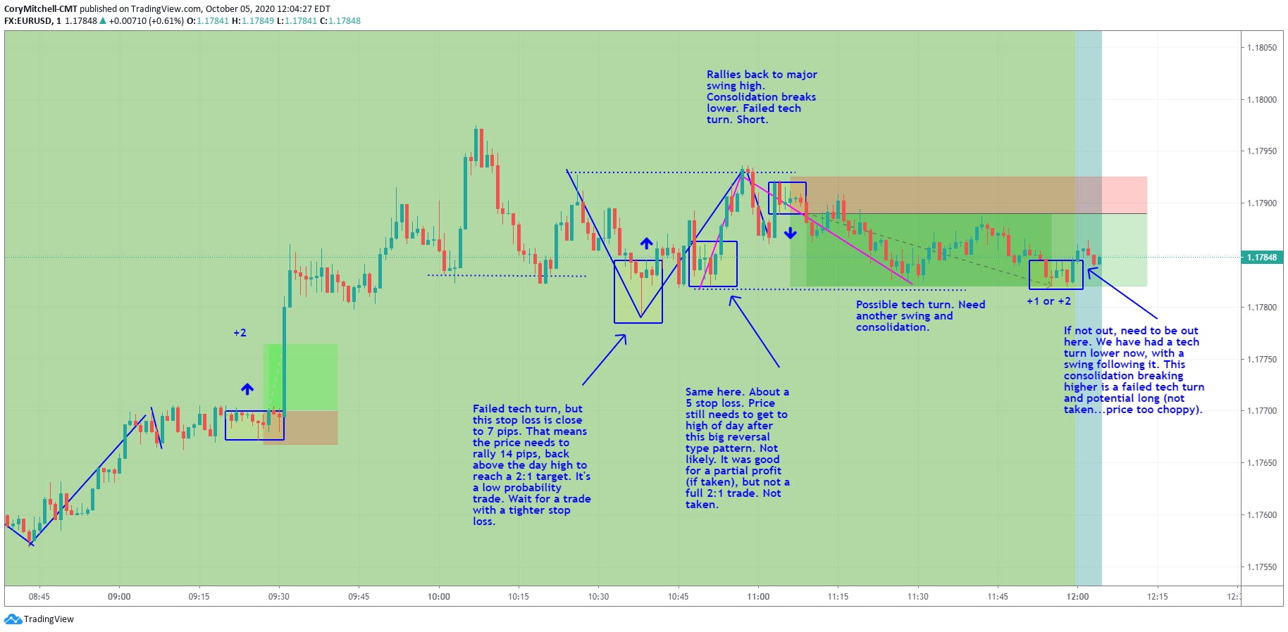 tech turn and failed tech turn forex day trading strategies in EURUSD Oct. 5